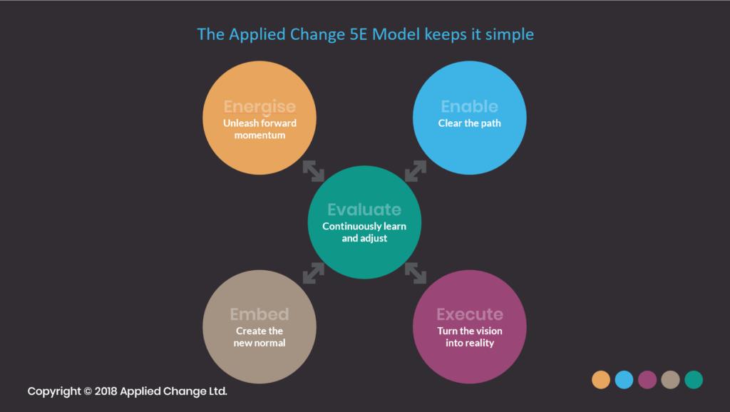 Applied Change Model
